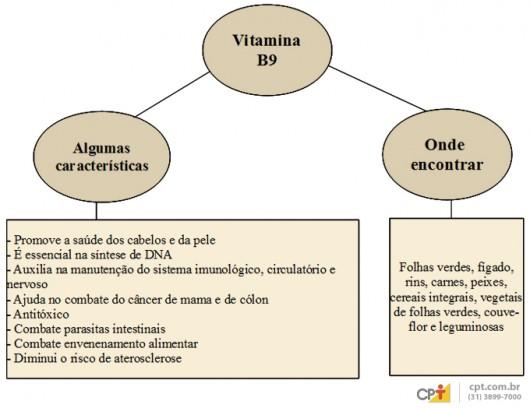 carencia vitamina b: