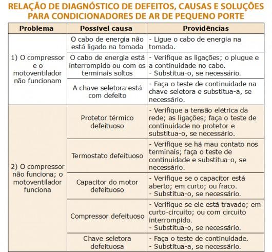 Ar condicionado - diagnóstico de problemas, causas e possíveis soluções