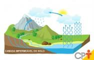 Camada impermeável do solo: o que é e qual a sua importância?