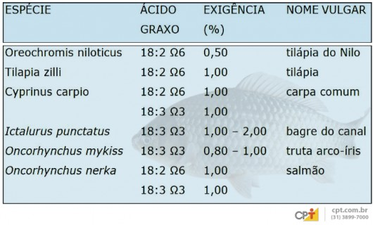 Exigência de ácidos graxos para peixes