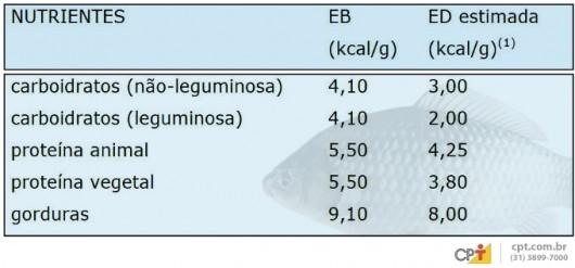 Cálculo de nutrientes para peixes