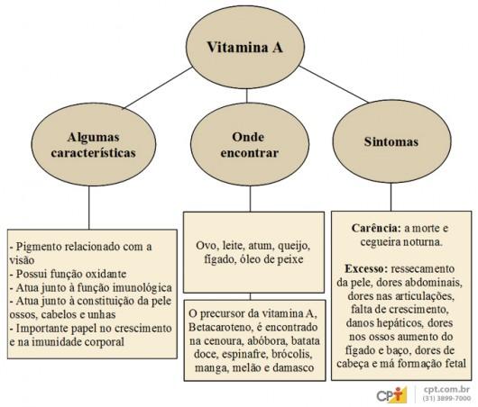 Vitamina A - importância, fontes de alimentos, valores nutricionais, carência e excesso
