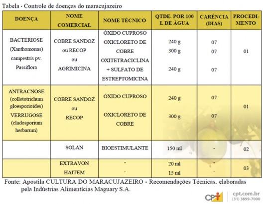 Controle de doenças do maracujazeiro