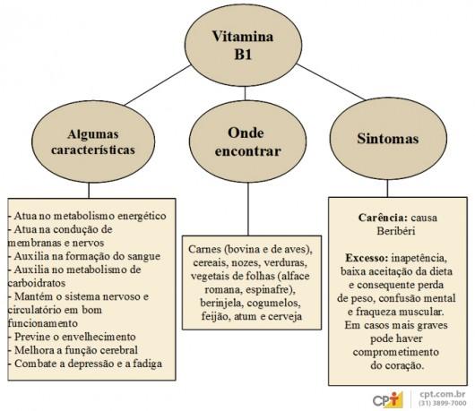 Vitamina B1 - importância, fontes de alimentos, valores nutricionais, carência e excesso