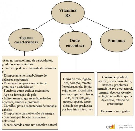 Vitamina B8: importância, fontes de alimentos, valores nutricionais, carência e excesso