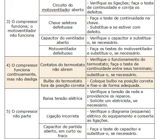 Ar condicionado - 10 problemas, causas e providências a serem tomadas pelo técnico