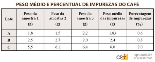 Tabela do percentual de impurezas do café.