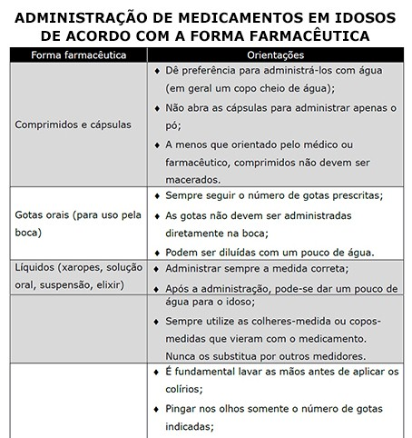 Administração de medicamentos em idosos de acordo com a forma farmacêutica.