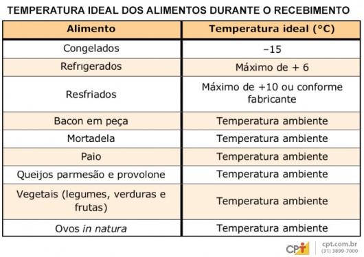 Temperatura ideal dos alimentos durante o recebimento