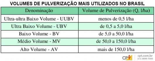 Volumes de pulverização mais usados no Brasil