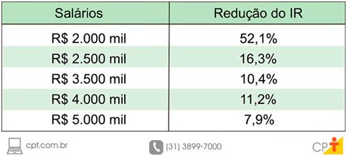 Tabela sobre a redução do imposto de renda