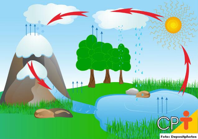 Ciclo hidrológico: você sabe o que é?   Dicas Cursos CPT