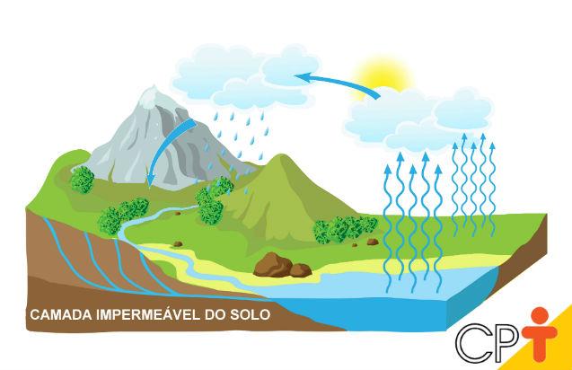Camada impermeável do solo: o que é e qual a sua importância?   Artigos Cursos CPT