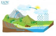 Entendendo o ciclo hidrológico para a implantação de poços artesianos