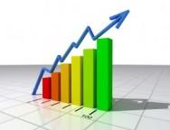 A expectativa é de que tanto o PIB brasileiro quanto o do agronegócio aumentarão com taxas superiores a 5,5%.