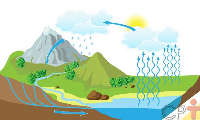 Ciclo hidrológico: como explicar esse conceito?   Artigos Cursos CPT