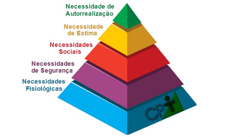 Hierarquia das necessidades de Maslow    Artigos Cursos CPT