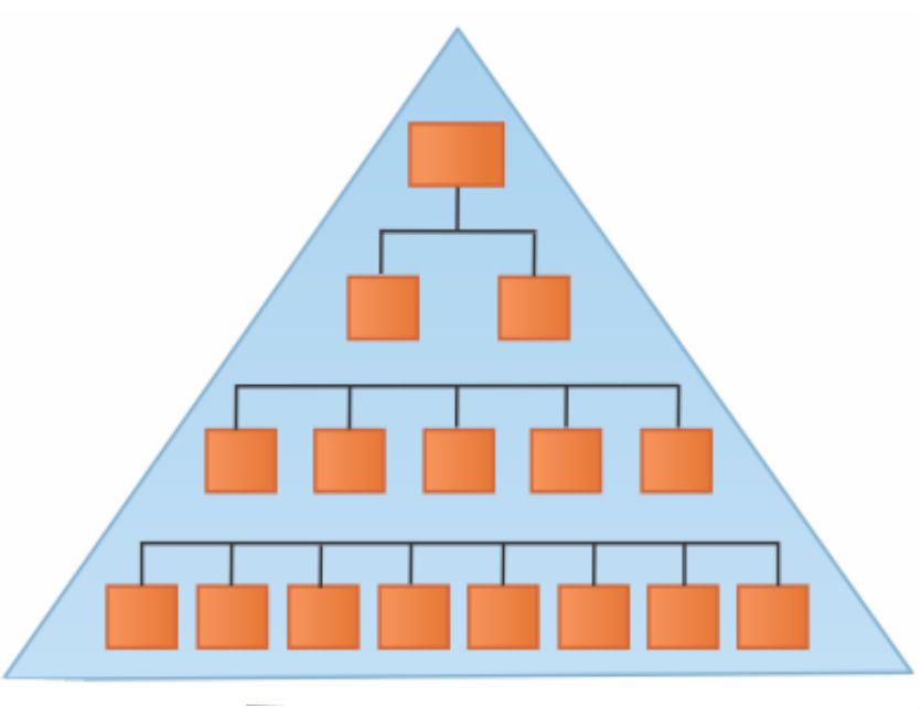 Ilustração representativa de uma Organização Mecanicista   Artigos Cursos CPT