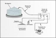 Do centro de distribuição até os pontos de consumo, o biogás poderá passar por tubulações de cobre, de ferro galvanizado ou PVC rígido.