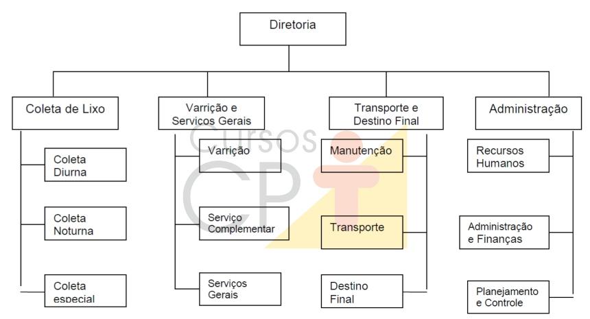 Estrutura linear de organização de limpeza pública     Cursos CPT