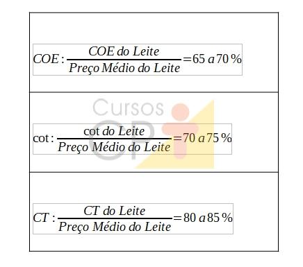 COE, COT e CT do leite      Artigos CPT