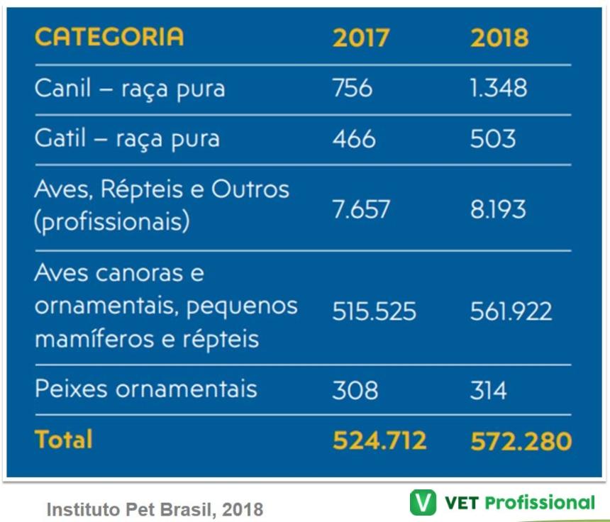 Criadouros de animais no Brasil   Artigos VetProfissional