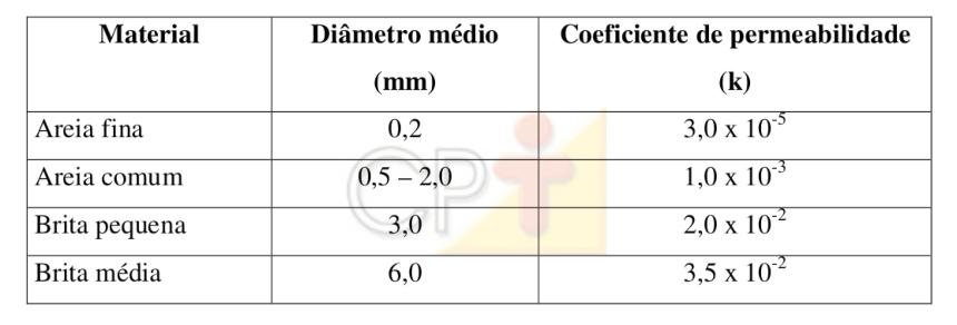 Coeficiente de permeabilidade Artigos CPT