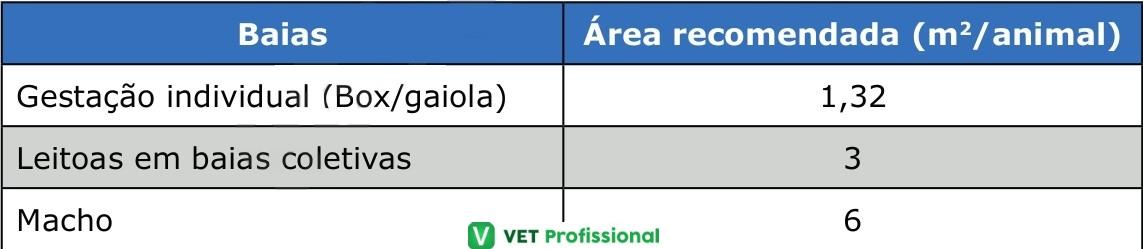 Recomendações para orientação de projetos para as fases de gestação, pré-cobrição e de macho.