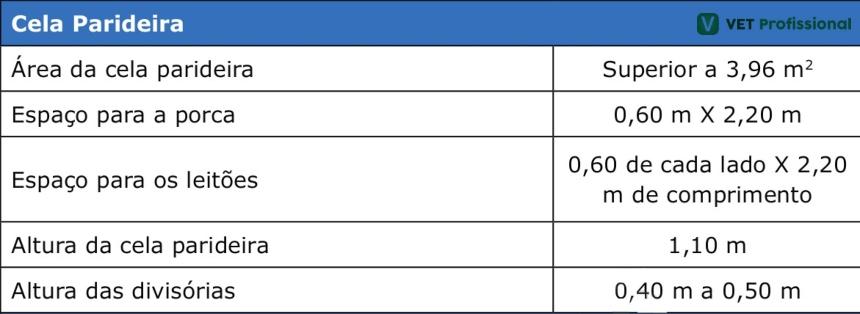 Coeficientes técnicos indicados para as áreas de parição   Parte 1   VetProfissional