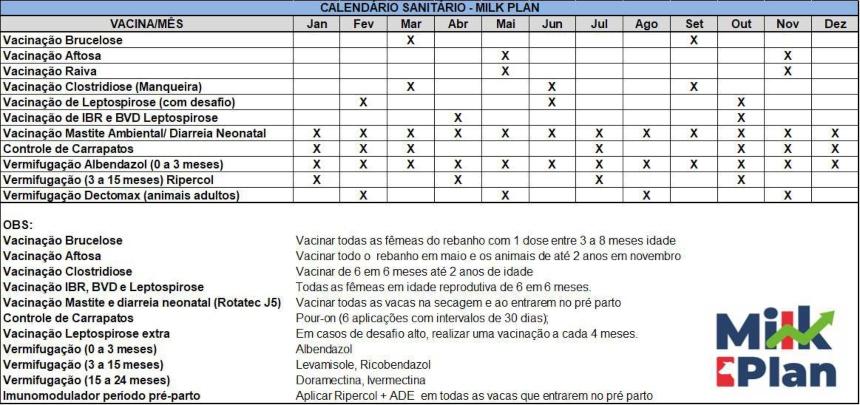 Calendário sanitário básico   Dicas CPT