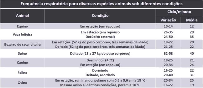 Tabela de frequência respiratória para diversas espécies de animais   Artigos CPT