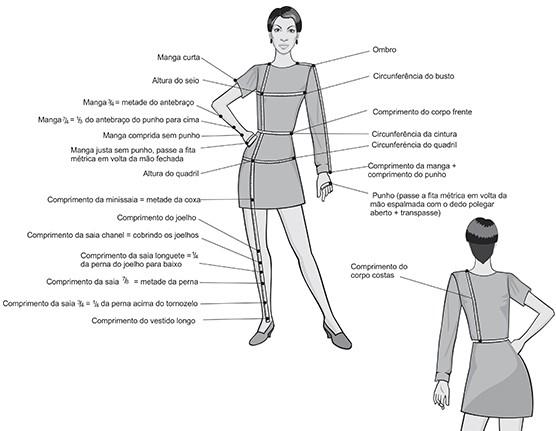 Tirar medidas de vestidos