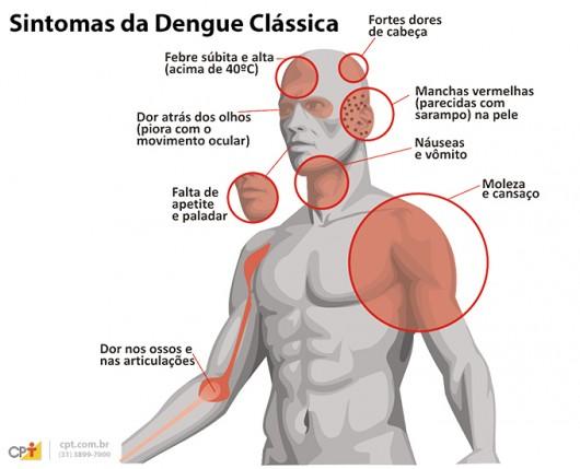 Sintomas - Dengue Clássica