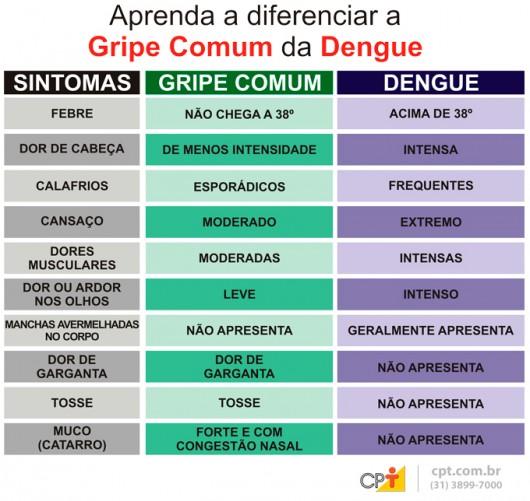Diferenças entre a dengue e a gripe comum