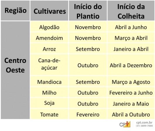 Calendário Agrícola - Centro-Oeste