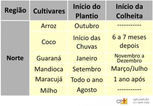 Calendário Agrícola - Norte