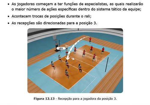 e2af5766ef Curso Online Vôlei - Fundamentos e Sistemas Táticos - Cursos Online ...